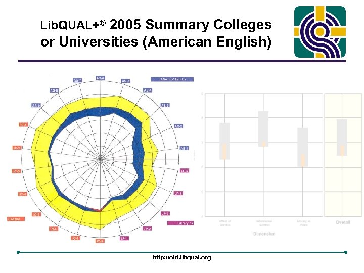 Lib. QUAL+® 2005 Summary Colleges or Universities (American English) http: //old. libqual. org