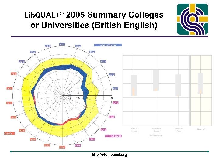 Lib. QUAL+® 2005 Summary Colleges or Universities (British English) http: //old. libqual. org