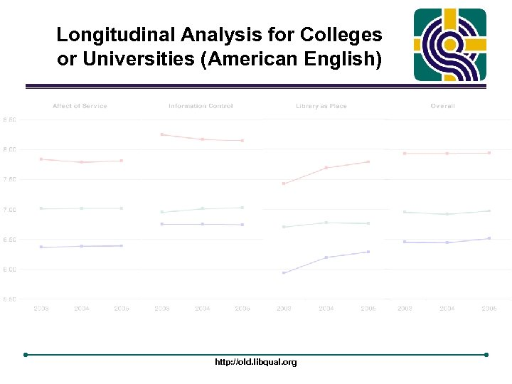 Longitudinal Analysis for Colleges or Universities (American English) http: //old. libqual. org