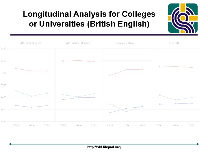 Longitudinal Analysis for Colleges or Universities (British English) http: //old. libqual. org