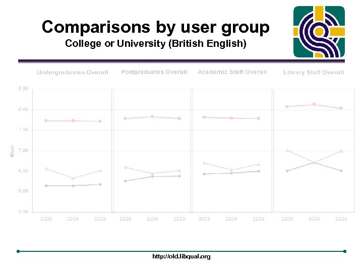 Comparisons by user group College or University (British English) http: //old. libqual. org