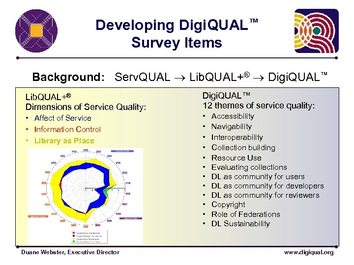 Developing Digi. QUAL™ Survey Items Background: Serv. QUAL Lib. QUAL+® Digi. QUAL™ Lib. QUAL+®