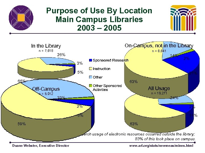 Purpose of Use By Location Main Campus Libraries 2003 – 2005 In the Library