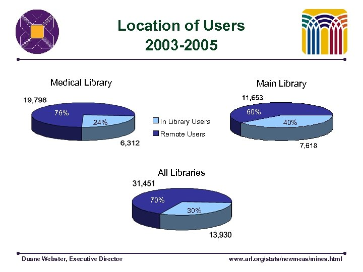 Location of Users 2003 -2005 Medical Library 76% Main Library 60% 24% In Library