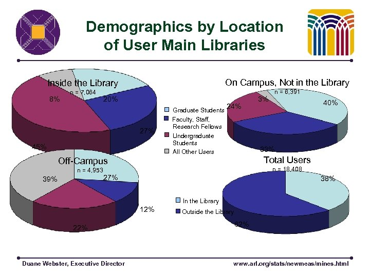 Demographics by Location of User Main Libraries Inside the Library On Campus, Not in
