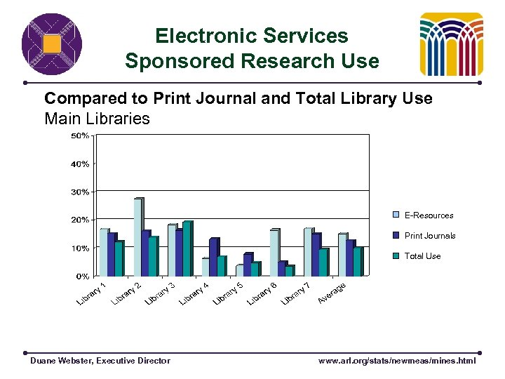 Electronic Services Sponsored Research Use Compared to Print Journal and Total Library Use Main