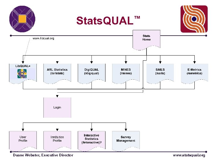 Stats. QUAL™ Duane Webster, Executive Director www. statsqual. org