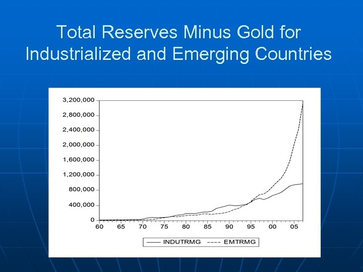 Total Reserves Minus Gold for Industrialized and Emerging Countries
