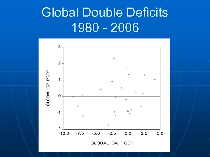 Global Double Deficits 1980 - 2006