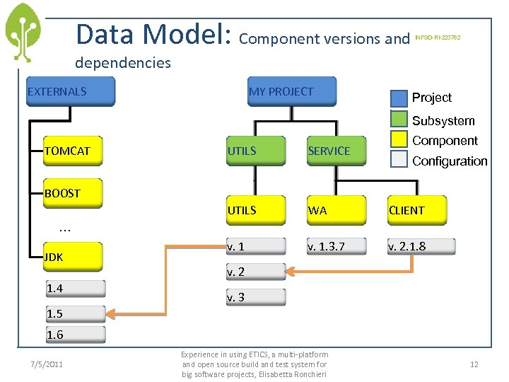 Data Model: Component versions and INFSO-RI-223782 dependencies EXTERNALS MY PROJECT Project Subsystem TOMCAT Component