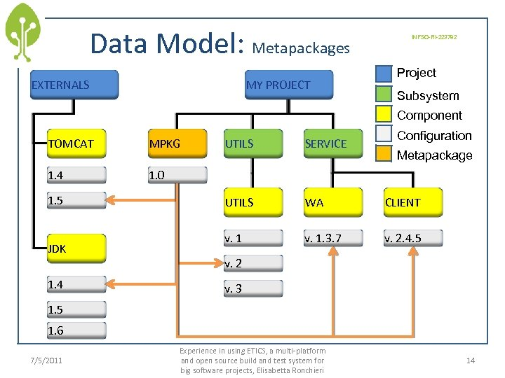 Data Model: Metapackages EXTERNALS MY PROJECT INFSO-RI-223782 Project Subsystem Component TOMCAT MPKG 1. 4