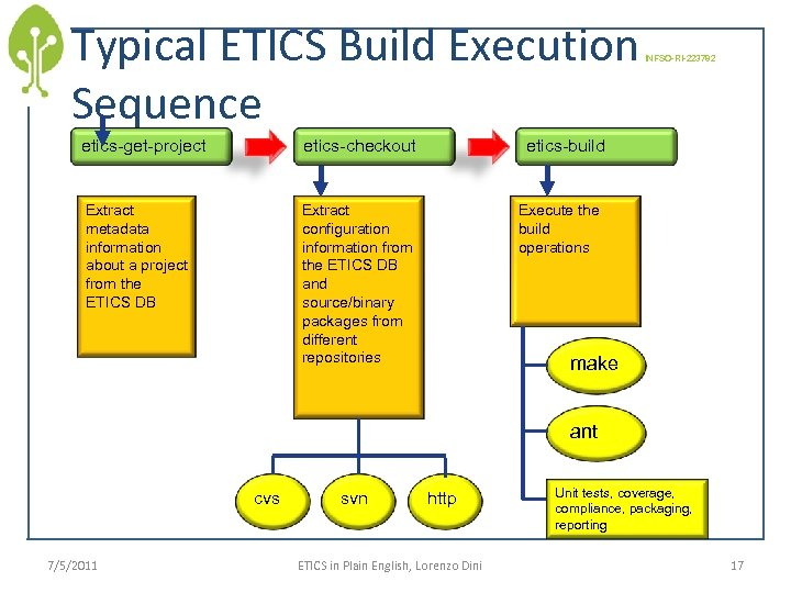Typical ETICS Build Execution Sequence etics-get-project etics-checkout Extract metadata information about a project from