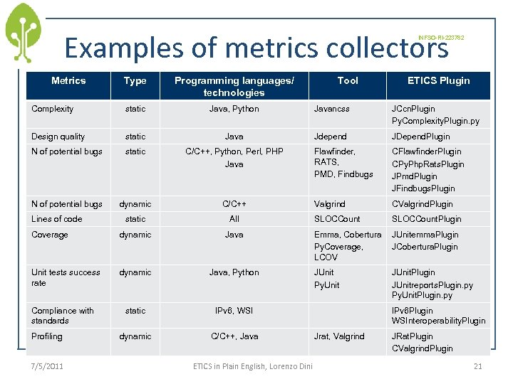 Examples of metrics collectors INFSO-RI-223782 Metrics Type Programming languages/ technologies Complexity static Java, Python