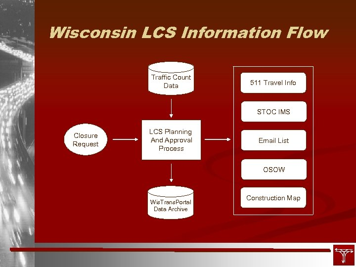 Wisconsin LCS Information Flow Traffic Count Data 511 Travel Info STOC IMS Closure Request