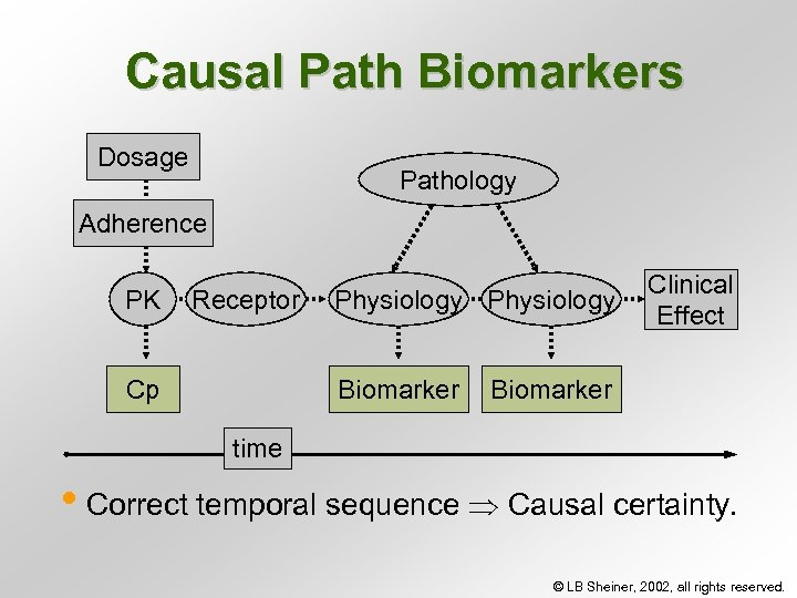 Causal Path Biomarkers Dosage Pathology Adherence PK Receptor Cp Physiology Biomarker Clinical Effect Biomarker