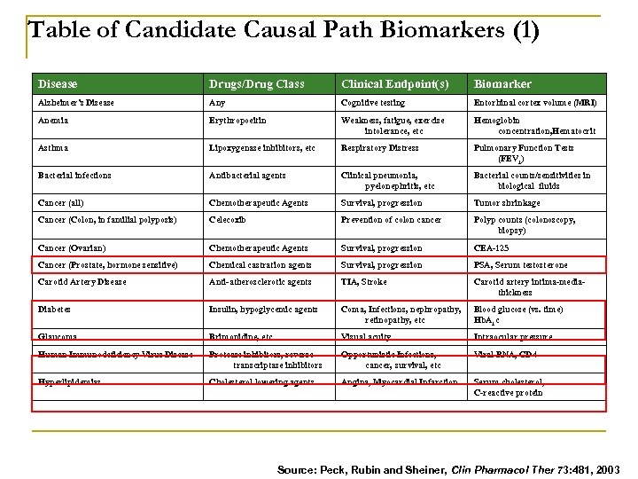 Table of Candidate Causal Path Biomarkers (1) Disease Drugs/Drug Class Clinical Endpoint(s) Biomarker Alzheimer's