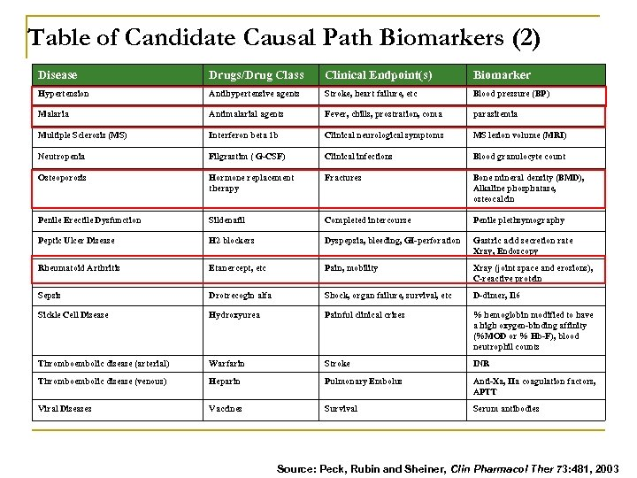 Table of Candidate Causal Path Biomarkers (2) Disease Drugs/Drug Class Clinical Endpoint(s) Biomarker Hypertension
