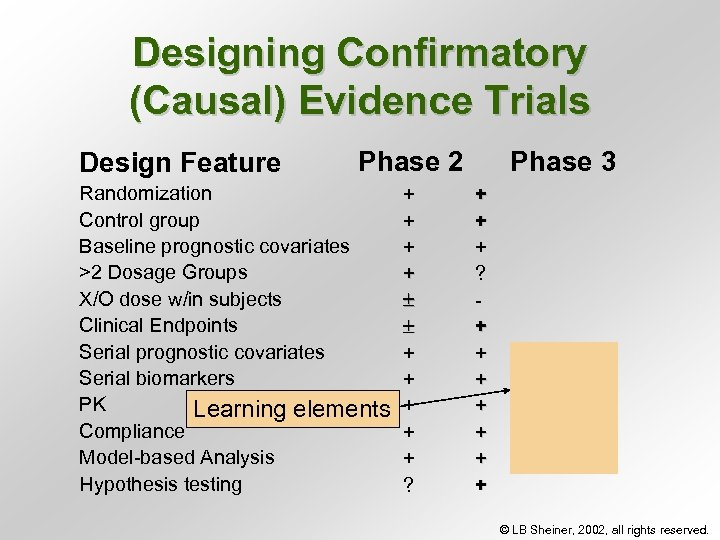 Designing Confirmatory (Causal) Evidence Trials Design Feature Phase 2 Randomization Control group Baseline prognostic