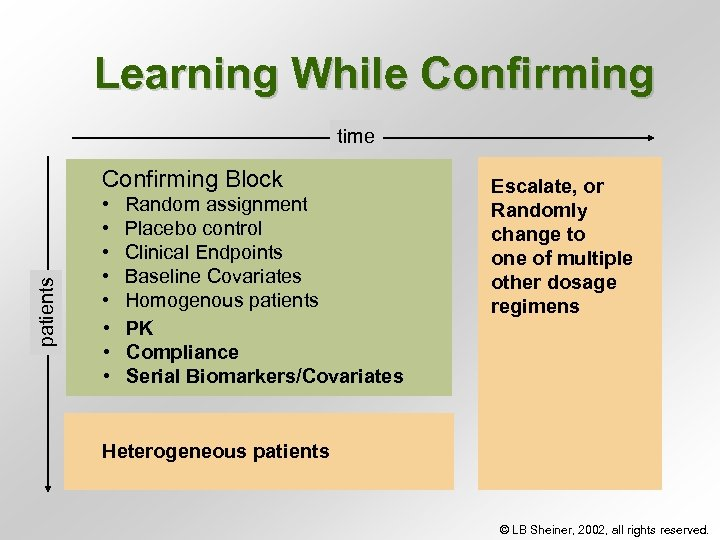 Learning While Confirming time patients Confirming Block • • Random assignment Placebo control Clinical