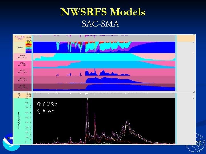 NWSRFS Models SAC-SMA WY 1986 SJ River