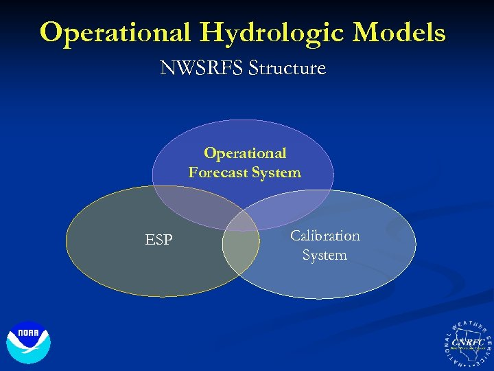 Operational Hydrologic Models NWSRFS Structure Operational Forecast System ESP Calibration System