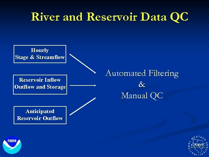 River and Reservoir Data QC Hourly Stage & Streamflow Reservoir Inflow Outflow and Storage
