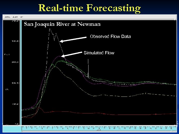Real-time Forecasting San Joaquin River at Newman Observed Flow Data Simulated Flow