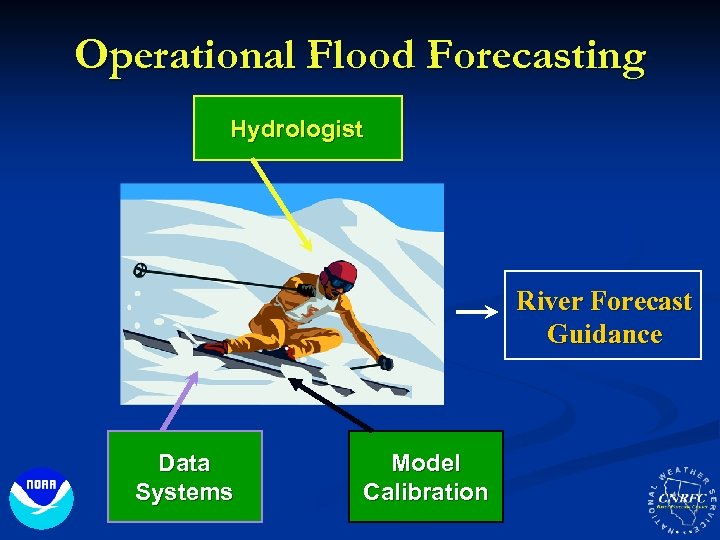 Operational Flood Forecasting Hydrologist River Forecast Guidance Data Systems Model Calibration
