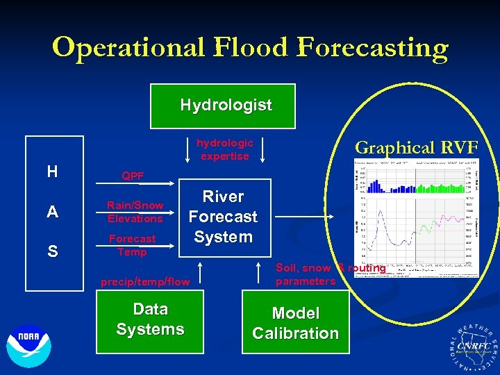 Operational Flood Forecasting Hydrologist hydrologic expertise H QPF A Rain/Snow Elevations S Forecast Temp