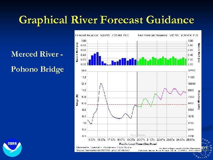 Graphical River Forecast Guidance Merced River Pohono Bridge