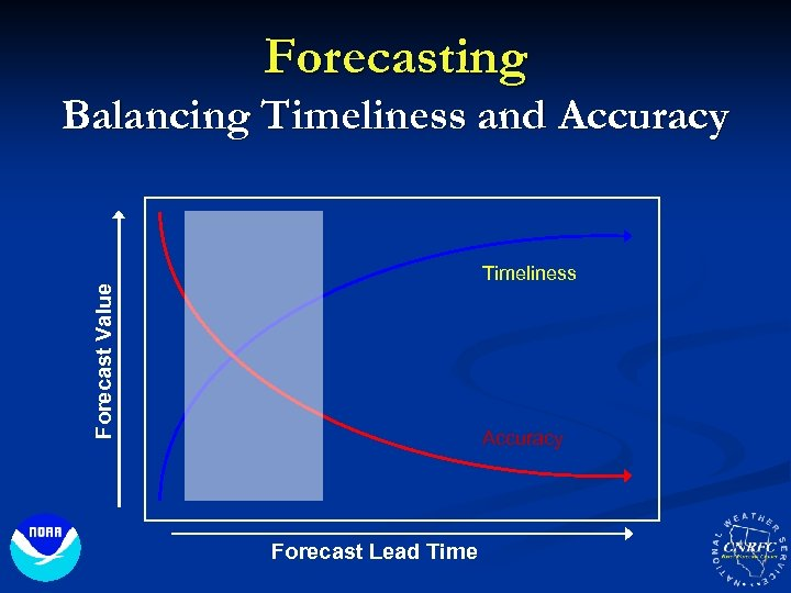 Forecasting Balancing Timeliness and Accuracy Forecast Value Timeliness Accuracy Forecast Lead Time