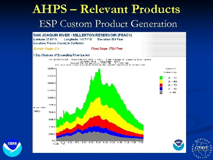 AHPS – Relevant Products ESP Custom Product Generation