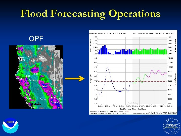 Flood Forecasting Operations QPF River Forecasts