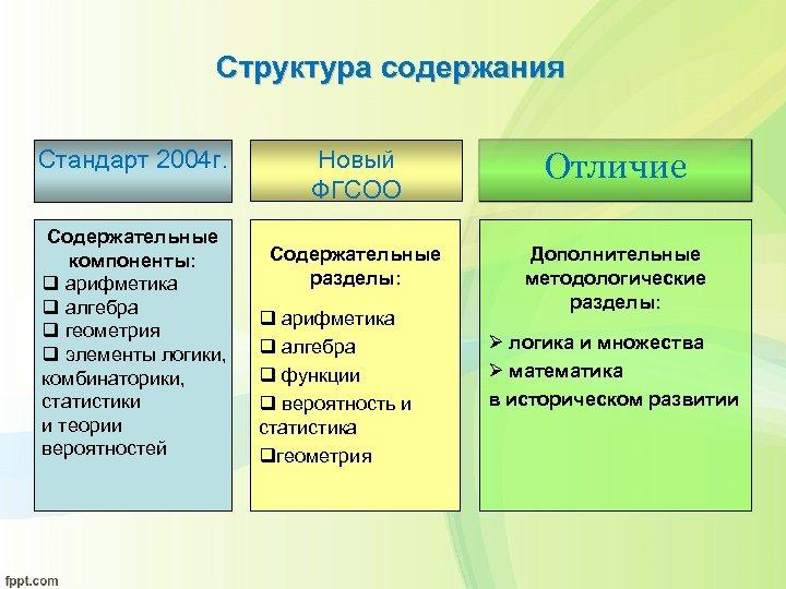 Структура содержания Стандарт 2004 г. Содержательные компоненты: q арифметика q алгебра q геометрия q