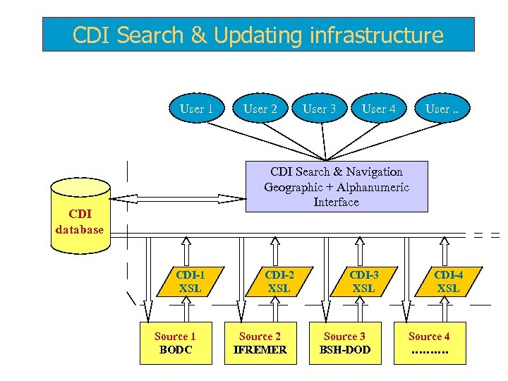 CDI Search & Updating infrastructure User 1 User 2 User 3 User 4 User.