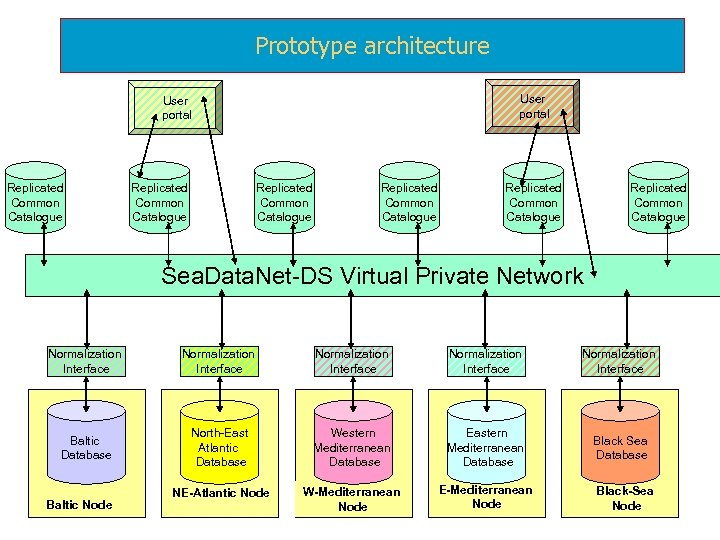 Prototype architecture User portal Replicated Common Catalogue Replicated Common Catalogue Sea. Data. Net-DS Virtual