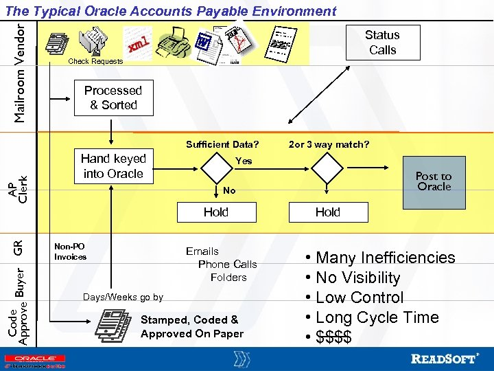 Mailroom Vendor The Typical Oracle Accounts Payable Environment Status Calls Check Requests Processed &