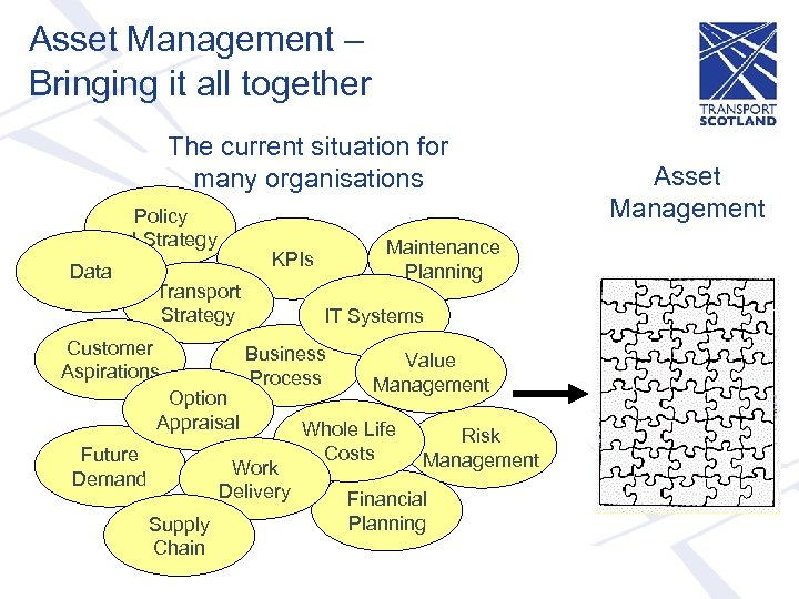 Asset Management – Bringing it all together The current situation for many organisations Policy