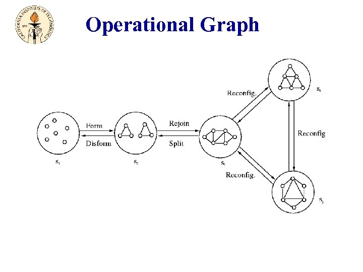 Operational Graph