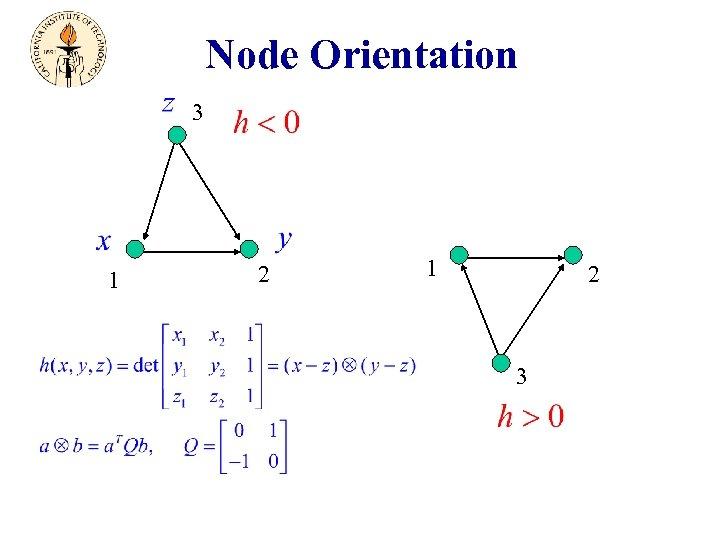 Node Orientation 3 1 2 3