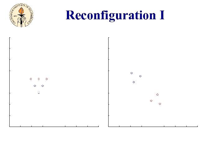 Reconfiguration I