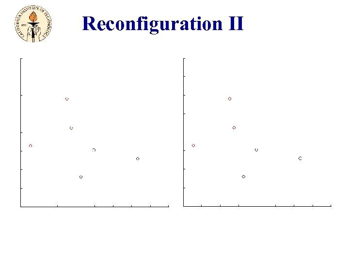 Reconfiguration II