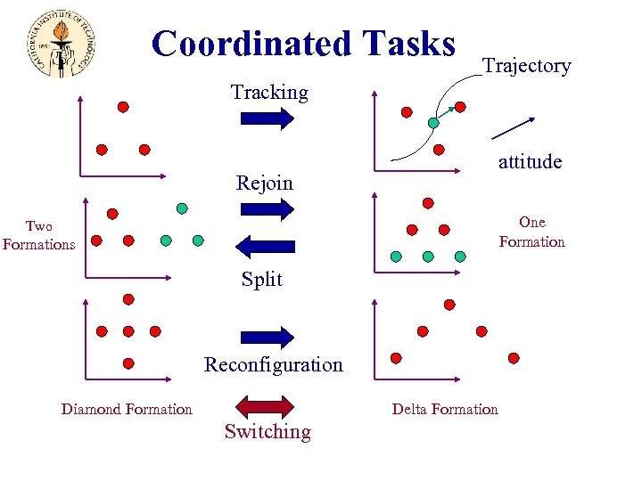 Coordinated Tasks Trajectory Tracking attitude Rejoin One Formation Two Formations Split Reconfiguration Delta Formation