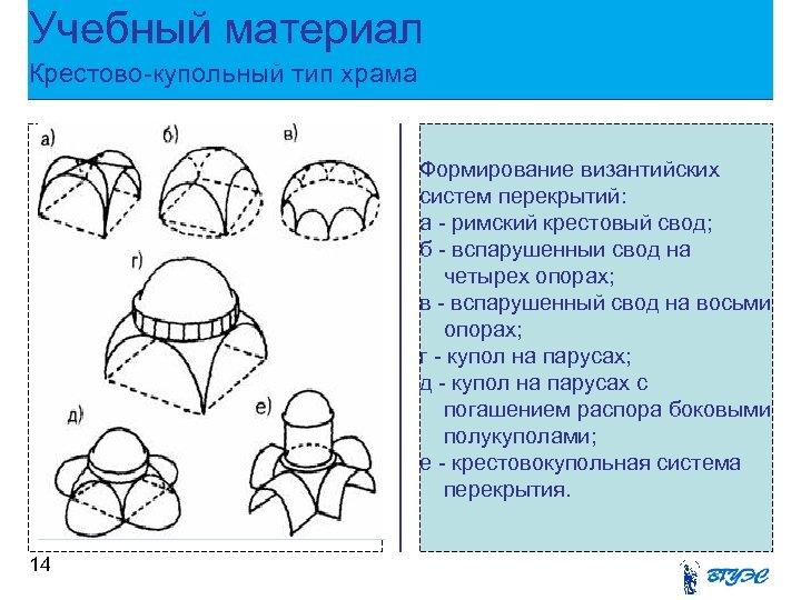 Учебный материал Крестово-купольный тип храма Рисунок 14 Формирование византийских систем перекрытий: а - римский