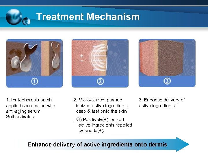 Treatment Mechanism 1. Iontophoresis patch applied conjunction with anti-aging serum: Self-activates 2. Micro-current pushed