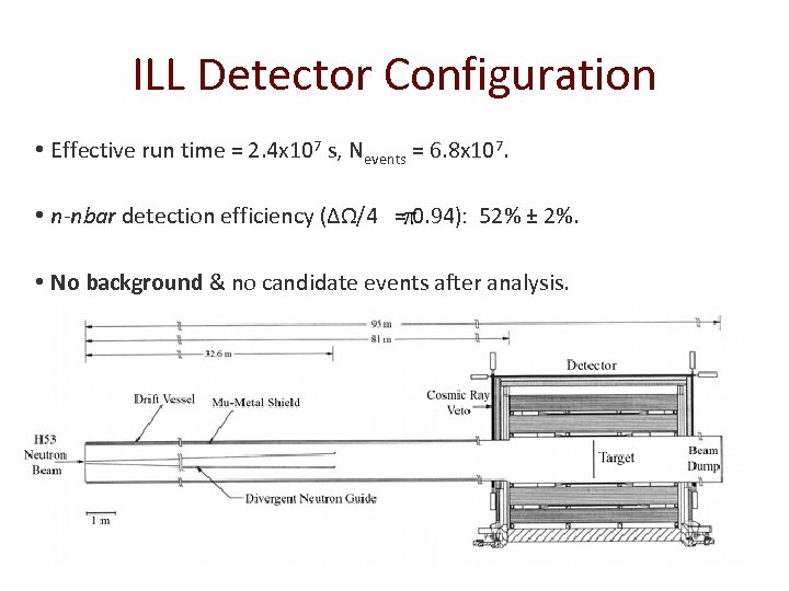ILL Detector Configuration • Effective run time = 2. 4 x 107 s, Nevents