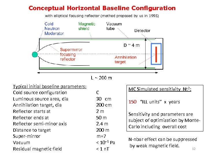 Conceptual Horizontal Baseline Configuration with elliptical focusing reflector (method proposed by us in 1995)