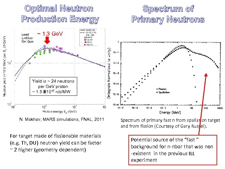 Optimal Neutron Production Energy Spectrum of Primary Neutrons ~ 1. 3 Ge. V Yield