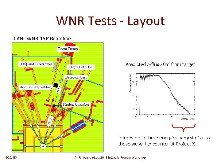 WNR Tests - Layout LANL WNR-15 R Beamline Predicted n-flux 20 m from target