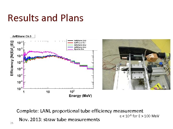 Results and Plans Complete: LANL proportional tube efficiency measurement 26 Nov. 2013: straw tube